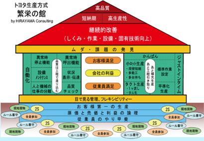 精益管理丰田之旅—体验世界级的精益企业