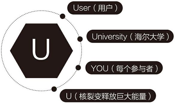 学习海尔人单合一,参观海尔大学U-net实验室及参访互联工厂