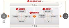客户驱动的战略制定和执行机制