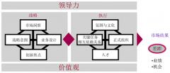 业务领先模型(BLM模型)课程大纲